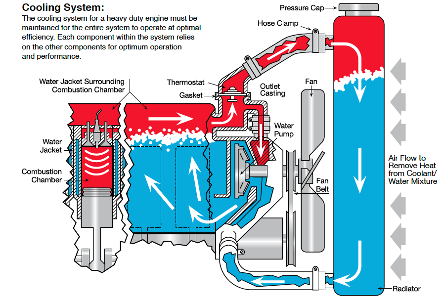 engine coolant flow diagram schematic wiring diagram cooling system water pump direction of coolant flow in an e30 m42